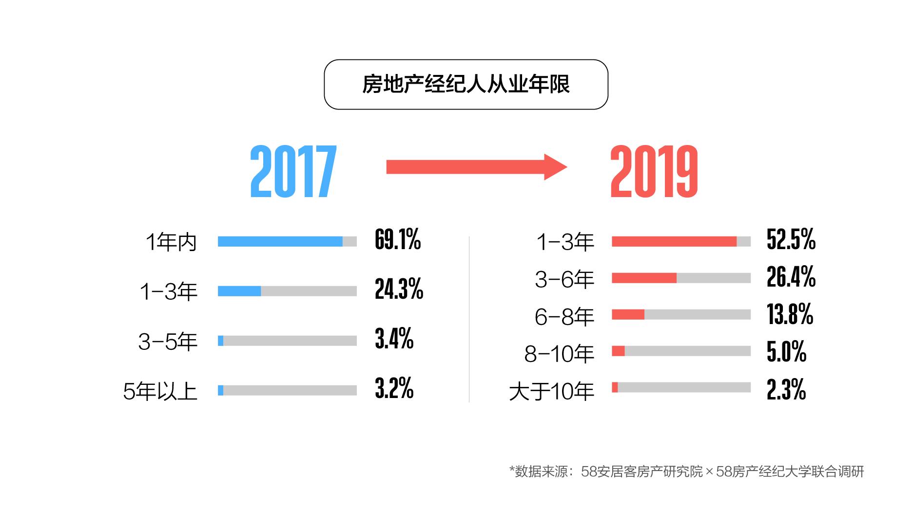 58同城、安居客聚焦房地产经纪人生存现状 寻找房、客资源为其主要工作-中国网地产