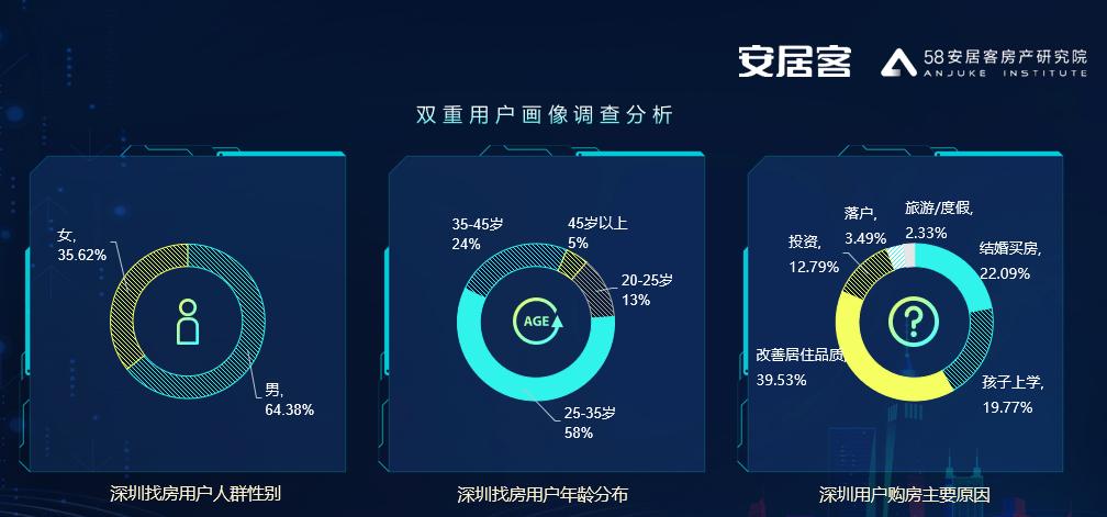 58同城、安居客报告:粤港澳9城找房人群本科占比近半-中国网地产
