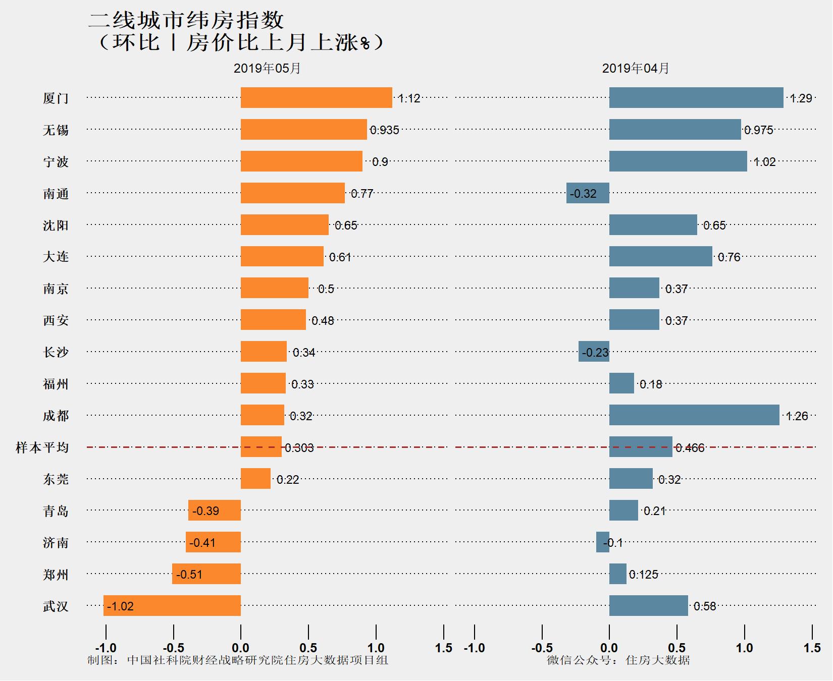 机构报告:核心城市房价涨速略有减缓 二手房成交量继续下降-中国网地产