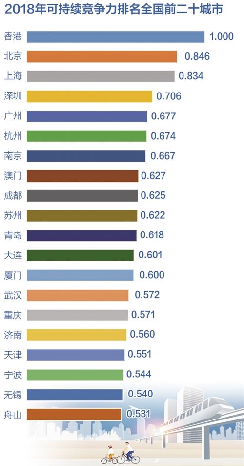 《亚博》中国城市可持续竞争力报告显示:科技创新能力制约可持续能力提升 -市场-首页-中国网地产