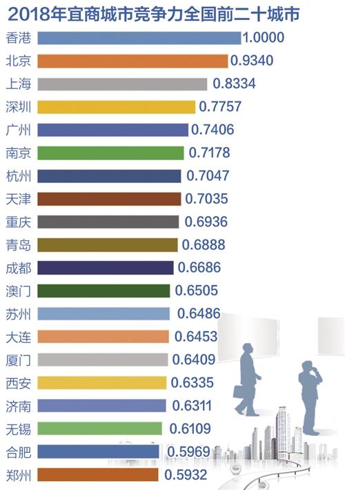 《亚博》中国城市宜商竞争力报告显示:中心城市引领都市圈竞争力提升 -市场-首页-中国网地产