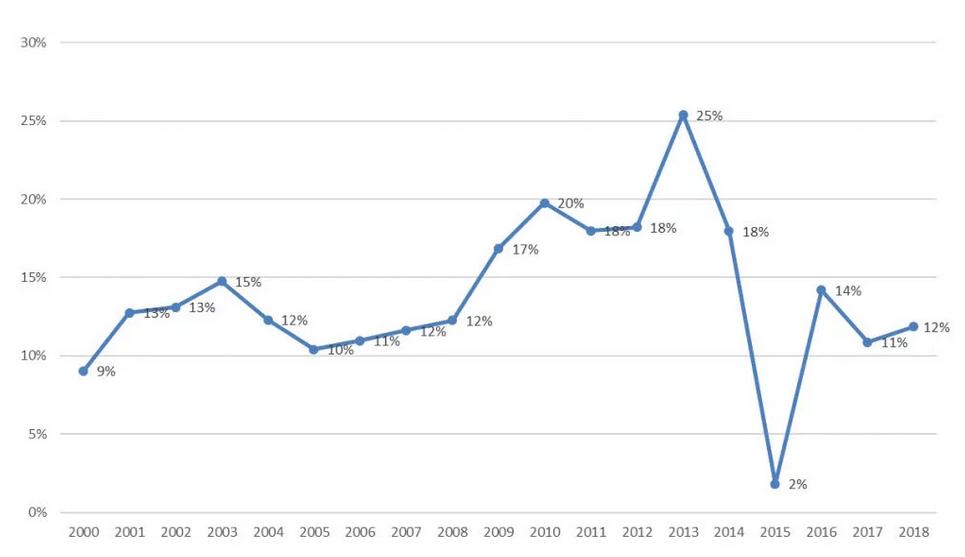 《亚博》社科院:房地产对我国经济增长贡献有多大?多年维持在10%以上-市场-首页-中国网地产