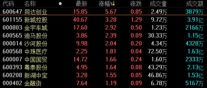 《亚博》地产股收盘丨三大股指弱势震荡 沪指收盘险守3000点-市场-首页-中国网地产