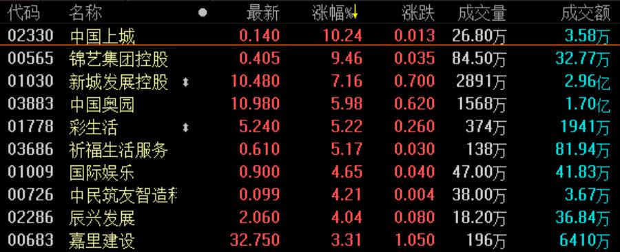 《best365》地产股收盘丨恒指收涨0.14% 地产超百股收涨-市场-首页-中国网地产