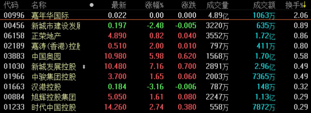 地产股收盘丨恒指收涨0.14% 地产超百股收涨-中国网地产