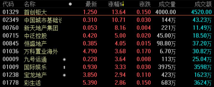 《亚博》地产股收盘丨恒指收跌1.15% 地产股跌多涨少-市场-首页-中国网地产