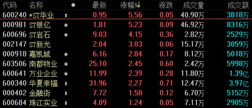 地产股收盘丨沪深两市早盘低开 沪指窄幅震荡收跌0.19%-中国网地产