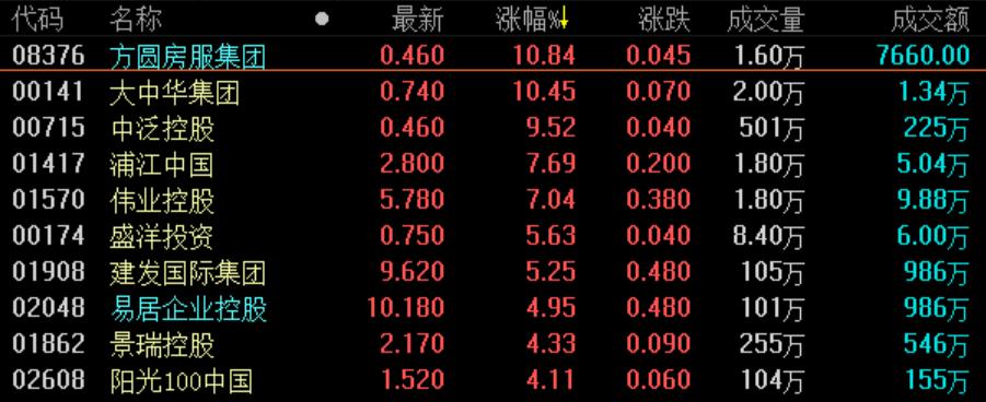 《亚博》地产股收盘丨恒指收涨0.13% 28000点失而复得-市场-首页-中国网地产