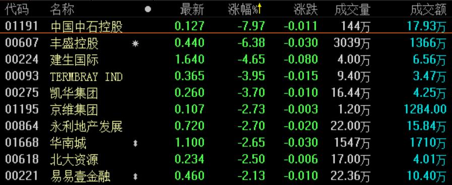 地产股收盘丨恒指收涨0.13% 28000点失而复得-中国网地产
