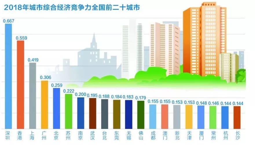 中国哪个城市最有竞争力?最宜居?报告来了 -中国网地产