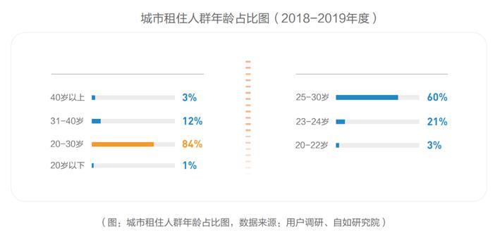 """机构:""""90后""""成城市租客主力 新一线租客大增-中国网地产"""