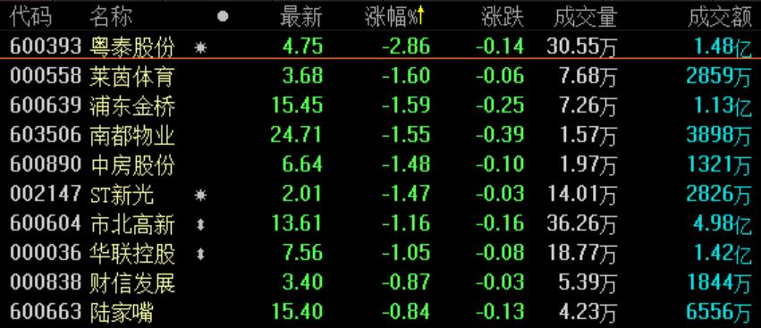 地产股收盘丨三大股指全线收红 深指收涨1.28%-中国网地产