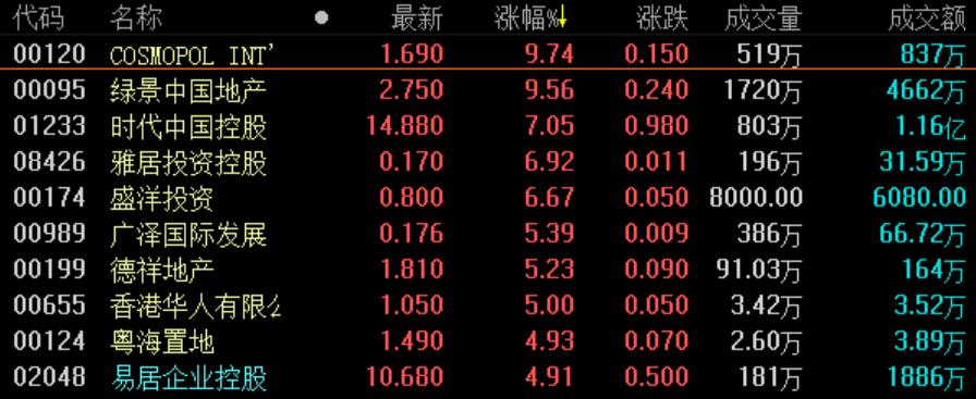 《亚博》地产股收盘丨恒指收涨1.42% 地产板块超百股上涨-市场-首页-中国网地产
