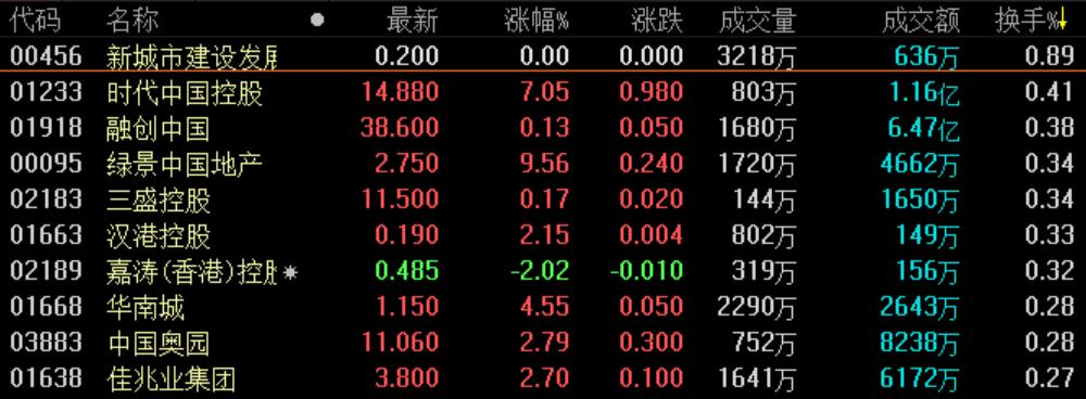 地产股收盘丨恒指收涨1.42% 地产板块超百股上涨-中国网地产