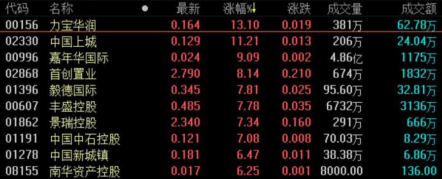 《亚博》地产股收盘丨恒指收跌0.28% 6月累计涨逾6%-市场-首页-中国网地产