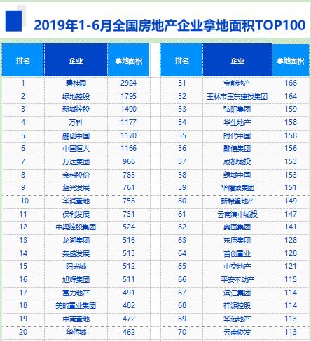 上半年土地成交额前十城累计成交7645亿元 碧桂园拿地金额第一-中国网地产