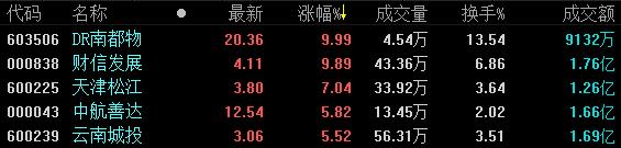 《亚博》地产股收盘 | A股三大股指全线大涨 行业板块几乎全线上扬-市场-首页-中国网地产