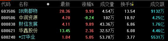 地产股收盘 | A股三大股指全线大涨 行业板块几乎全线上扬-中国网地产