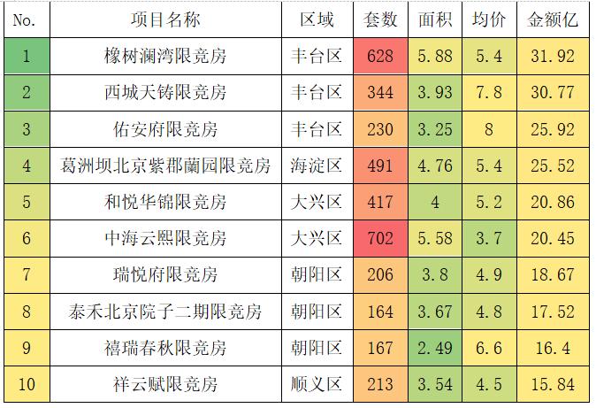 北京上半年限竞房签约9283套 预计下半年供应量将井喷-中国网地产