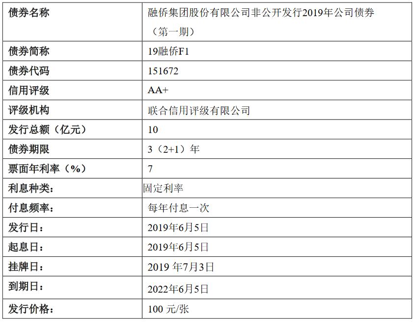 融僑集團:10億元公司債券將于7月3日起在上交所掛牌