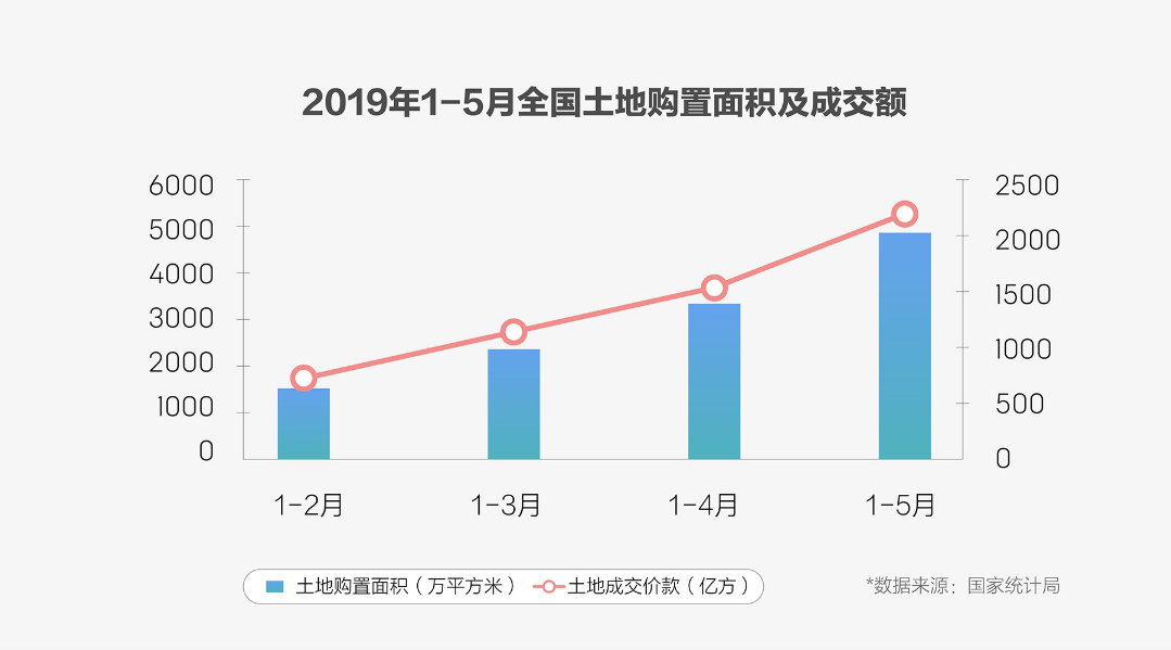 上半年房产市场热度分化 小幅波动是下半年主流趋势-中国网地产