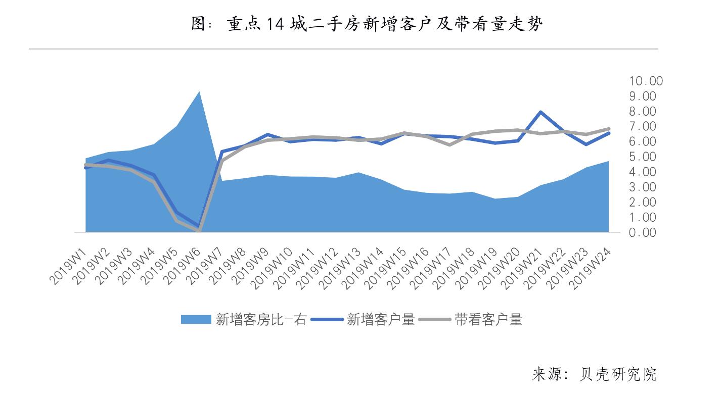 2019年全国楼市半年报:二手房走出底部但向上乏力-中国网地产