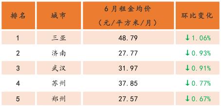 6月大中城市租金均价持续上浮 毕业季带动重点城市租赁市场升温-中国网地产