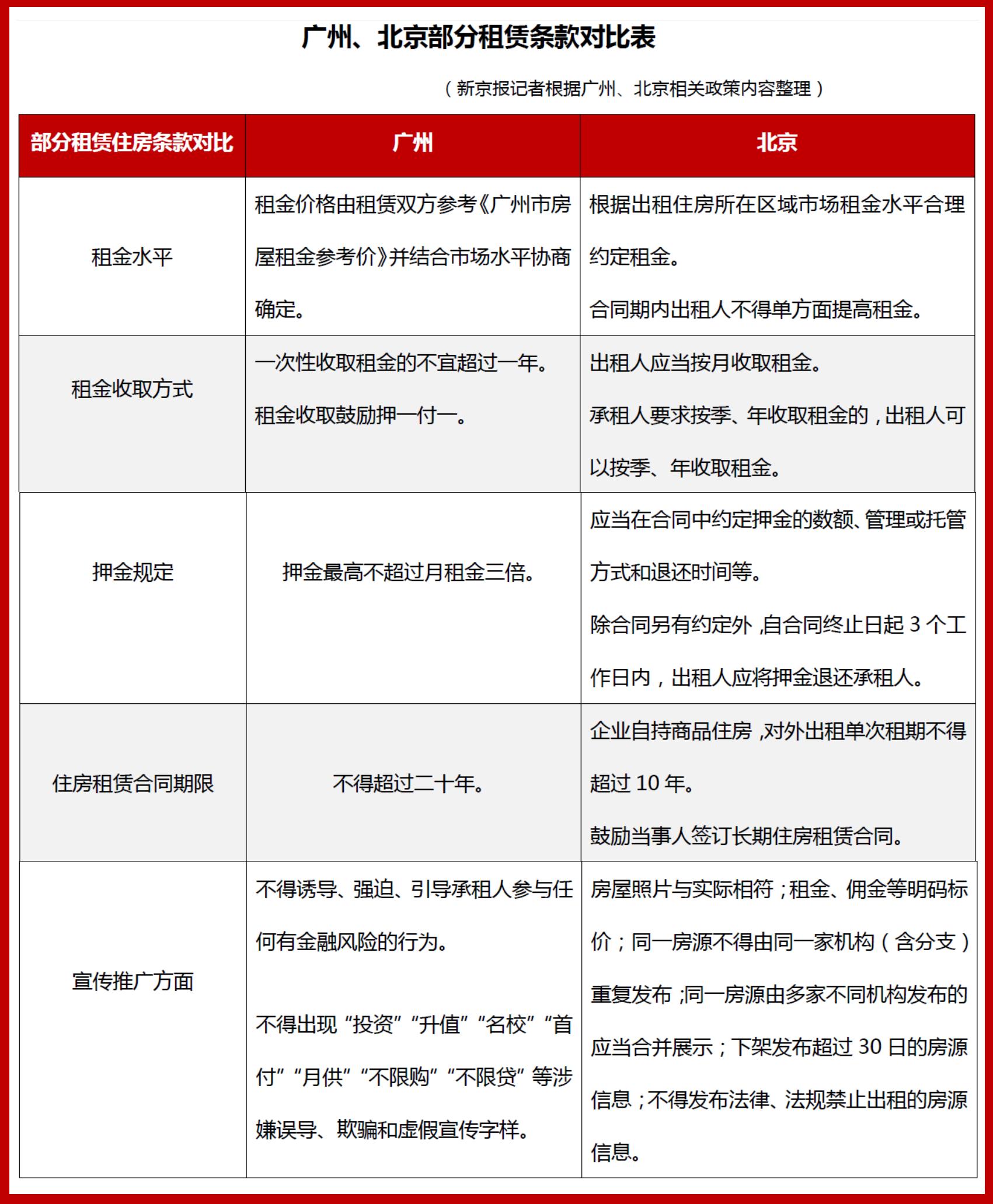 """一线城市规范住房租赁市场 广州严堵 """"明租实售""""漏洞-中国网地产"""
