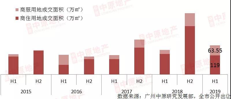 上半年广州土地供应、成交面积均创近5年同期新高-中国网地产