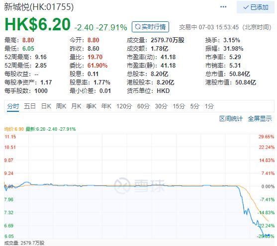 快讯 | 新城悦股价快速跳水近28%-中国网地产