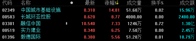 地产股收盘 | 恒指震荡收跌0.07% 新城市值蒸发约150亿港元-中国网地产