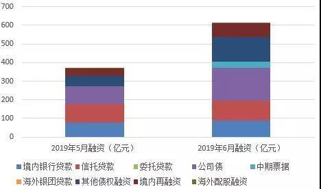 6月40个房企融资环比上涨66.2%至611.6亿元 仍低位运行-中国网地产