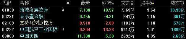 地産股收盤 | 恒指收跌0.21% 新城發展及新城悅服務均跌超10%-中國網地産