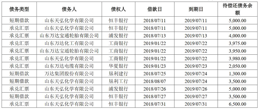 万达控股集团有限公司拟发行14.94亿元公司债券 债券期限为3年