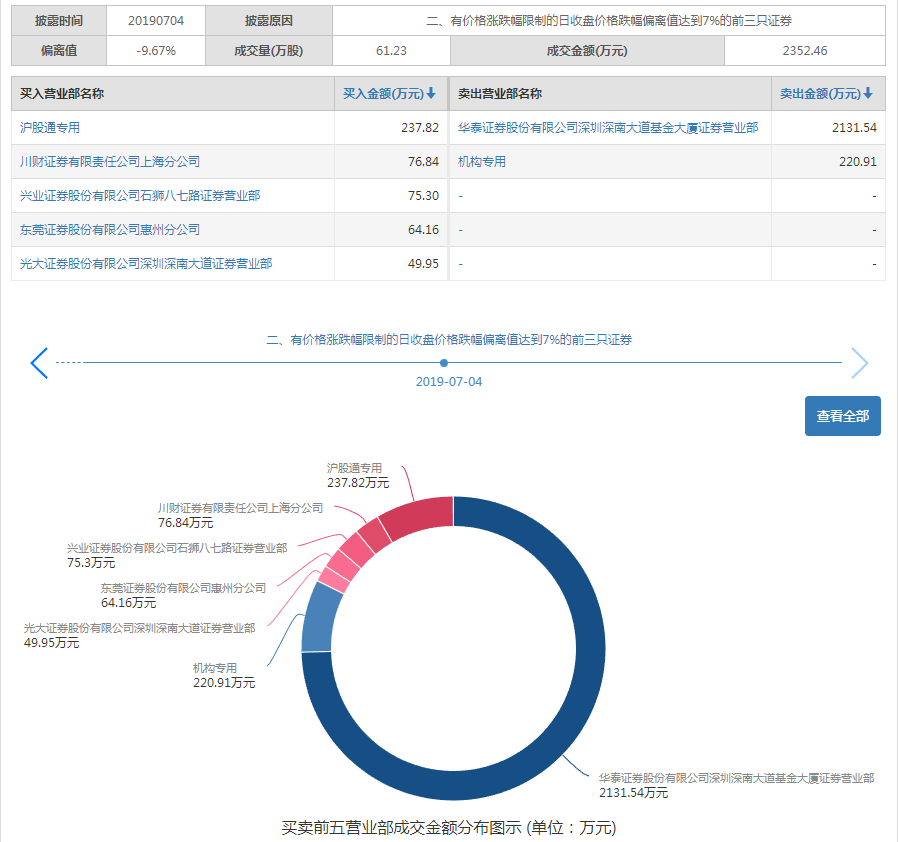 新城控股一字跌停 華泰證券單日賣出2131萬元 -中國網地産