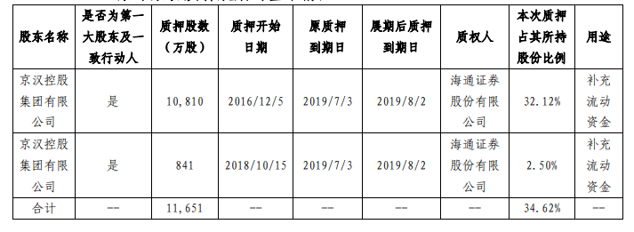 京汉股份:京汉控股将1.16亿股股份办理质押展期手续-中国网地产