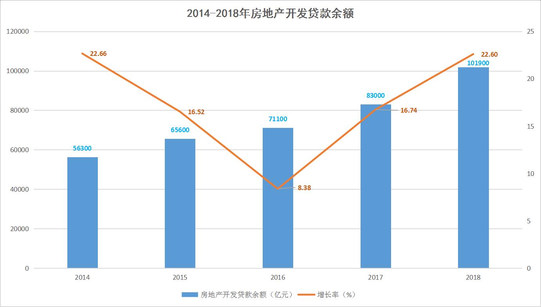 深焦融资 典型房企的融资环境与近况①-中国网地产