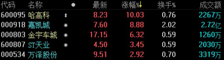 地产股收盘 | A股三大股指集体收涨 新城控股再度跌停-中国网地产