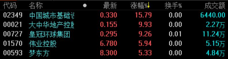 地產股收盤 | 恒指小幅低收0.1% 新城系公司持續大跌-中國網地產