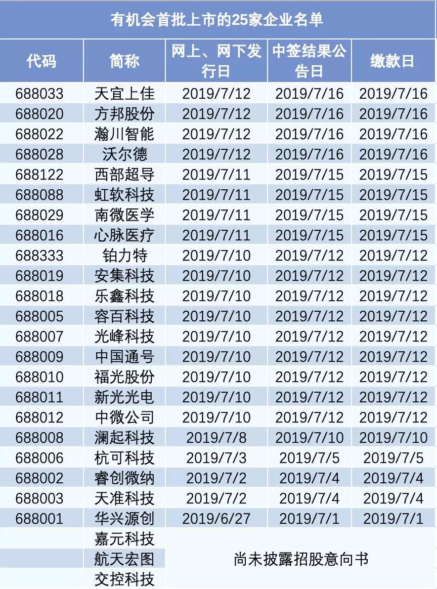 《亚博》科创板开市!7月22日!这25家公司有望首批敲锣-市场-首页-中国网地产