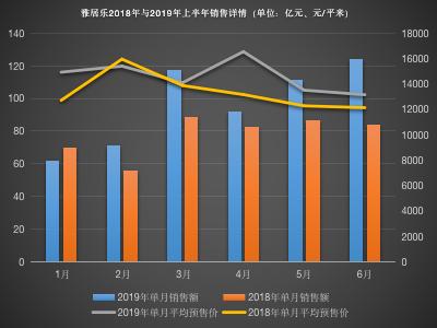 业绩目标完成过半 雅居乐加速全国落子-中国网地产