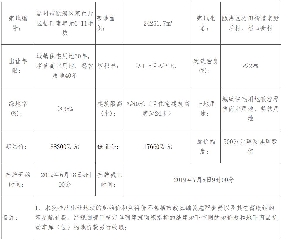 上海大发底价8.83亿元竞得温州市瓯海区一宗商住用地-中国网地产