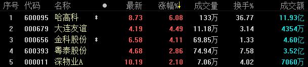 地产股收盘丨A股三大股指集体收跌 两市缩量跌逾2%-中国网地产
