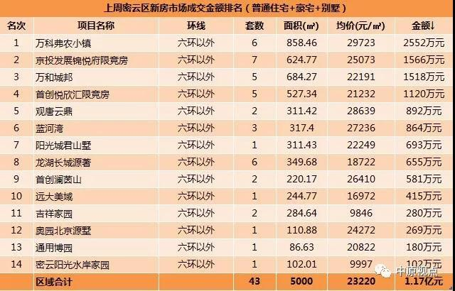 数据︱一周北京新房市场成交排行(7月1日-7日)-中国网地产