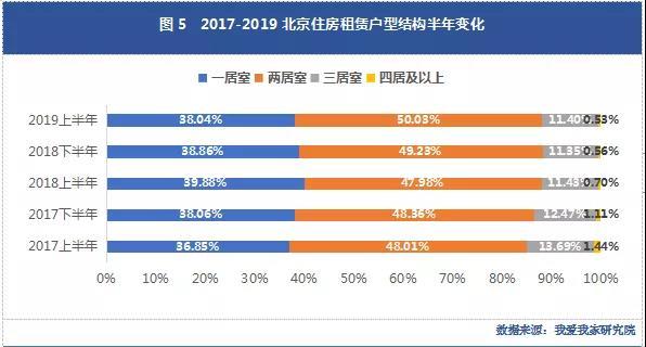我爱我家研究院:北京上半年租赁市场交易量首跌-中国网地产