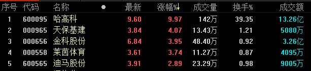 《亚博》地产股收盘丨9日三大股指涨跌互现 新城控股打开跌停 全天成交80亿-市场-首页-中国网地产