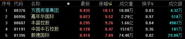 《best365》地产股收盘丨恒生指数收跌0.76% 报28116.28点-市场-首页-中国网地产