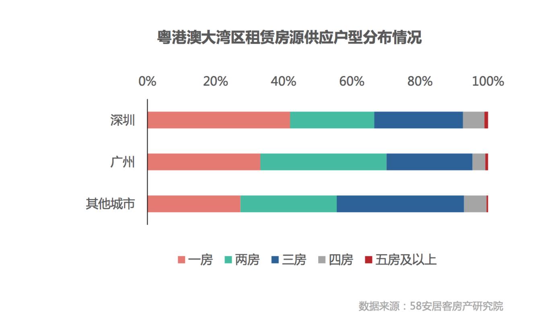 58同城、安居客:粤港澳城市群找房热度回升 房企布局加速-中国网地产