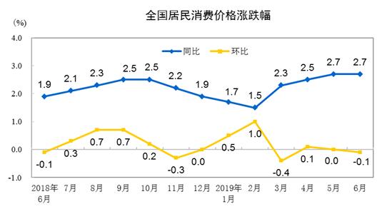 《亚博》国家统计局:2019年6月CPI同比上涨2.7% 居住价格上涨1.6%-市场-首页-中国网地产