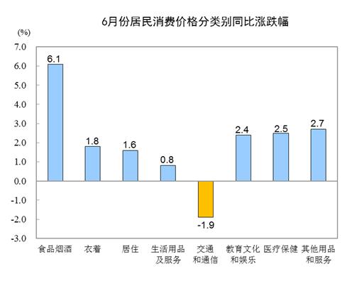 国家统计局:2019年6月CPI同比上涨2.7% 居住价格上涨1.6%-中国网地产